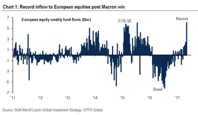 europe record inflows