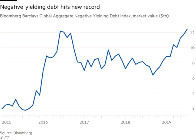 Negative Yielding Debt