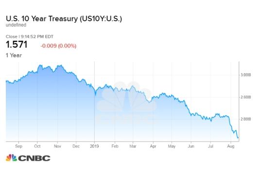 US10Y_chart